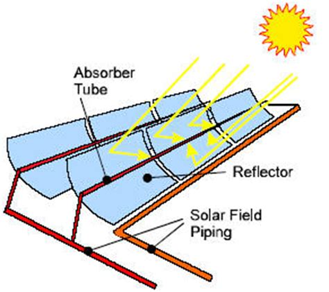 Solar power tower research paper design